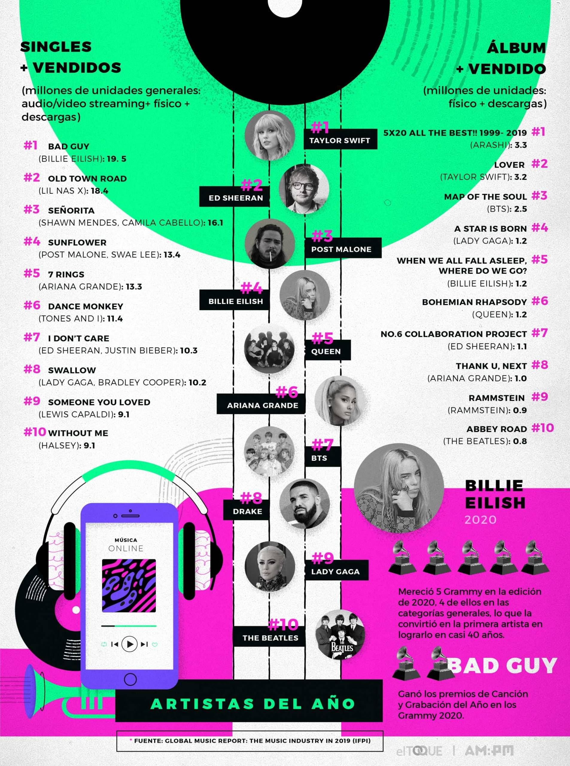 Consumo y mercado de la música en 2019 (en cifras). Ilustración: Janet Aguilar / Magazine AM:PM / El Toque.